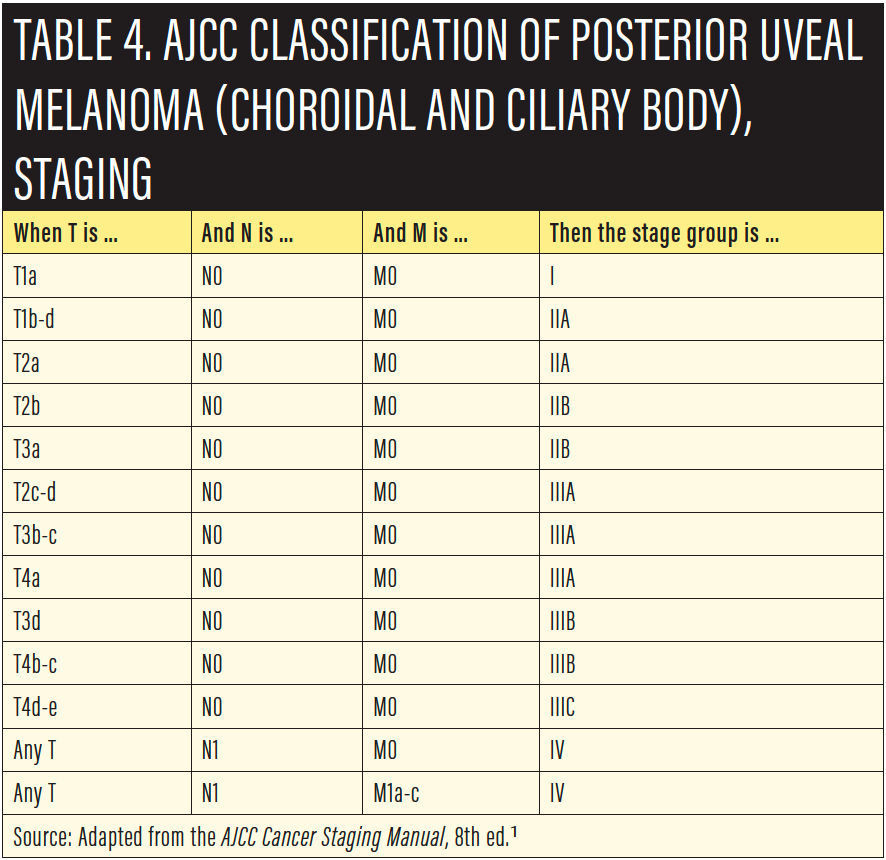 Retina Today - Updated AJCC Classification for Posterior
