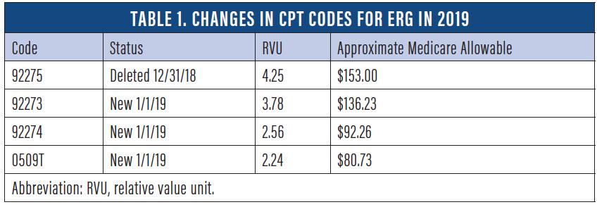 Retina Today - 2019 Retina Coding and Reimbursement Changes