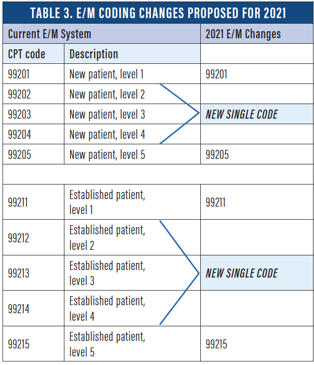 Retina Today - 2019 Retina Coding and Reimbursement Changes (January